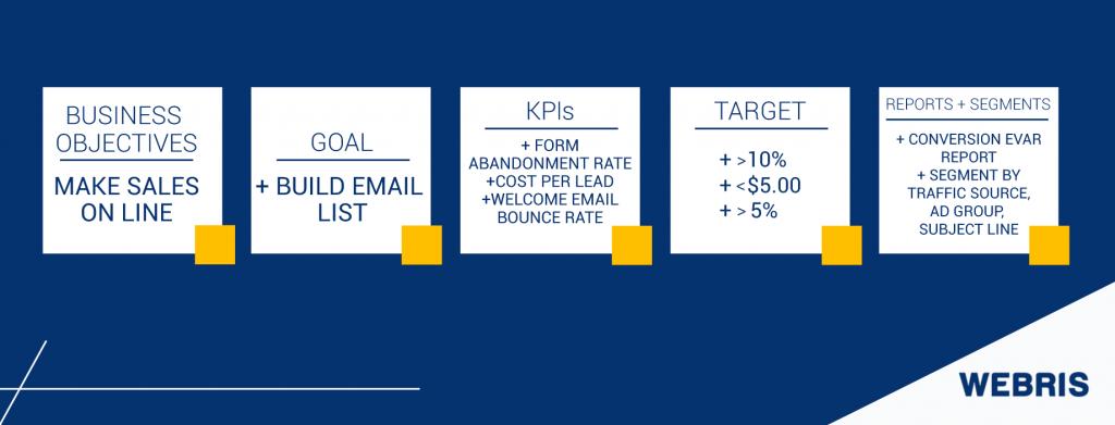 Pasos para crear tu plan de medición de análisis web