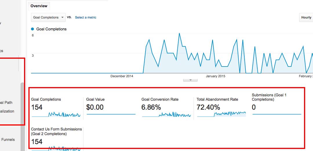 Google Analytics: Convirtiendo los eventos en objetivos