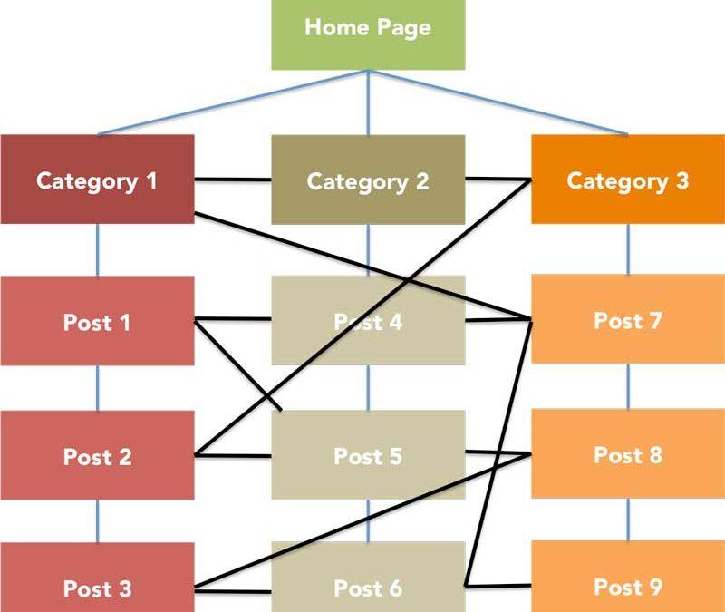 La Guía Completa del Blog SEO