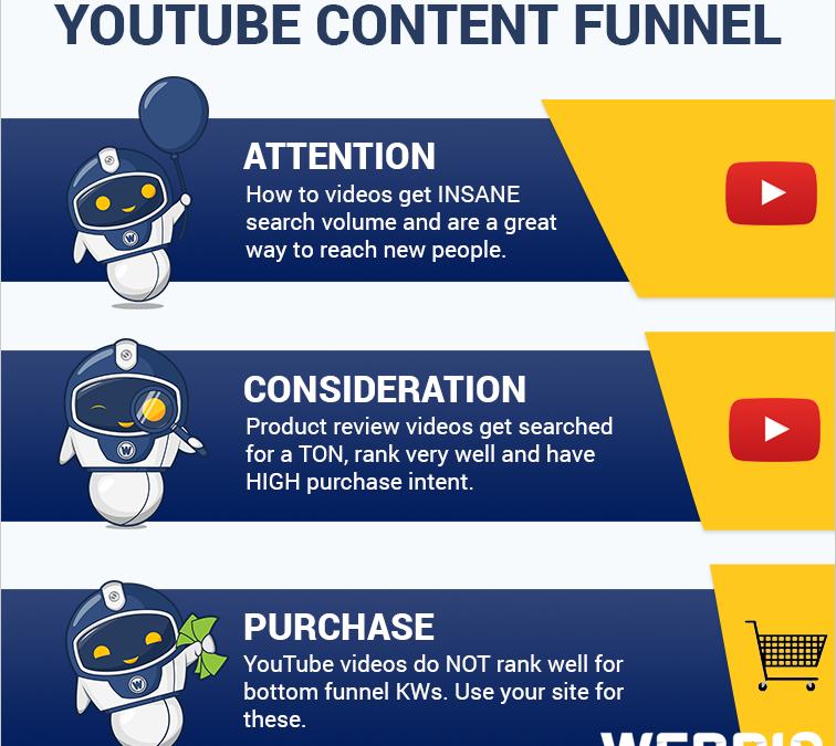 ¿Cómo clasificamos los vídeos en YouTube y en Google?